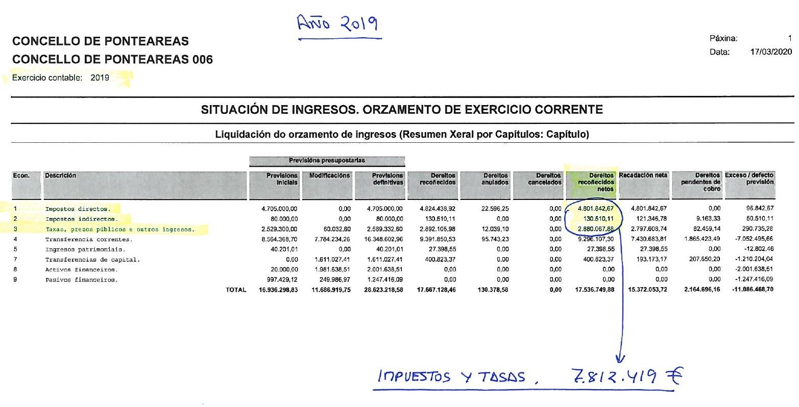 IMPUESTOS Y TASAS AÑO 2019 – GOBIERNO BNG PSOE Page 0001